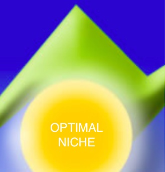 Optimal Niche