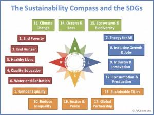 Compass-and-SDGs